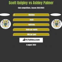 Scott Quigley vs Ashley Palmer h2h player stats
