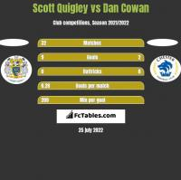Scott Quigley vs Dan Cowan h2h player stats