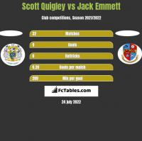 Scott Quigley vs Jack Emmett h2h player stats