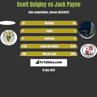 Scott Quigley vs Jack Payne h2h player stats