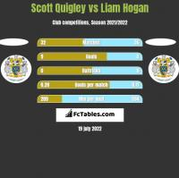 Scott Quigley vs Liam Hogan h2h player stats