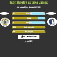 Scott Quigley vs Luke James h2h player stats