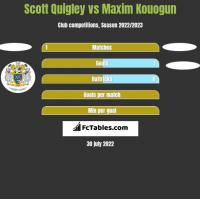 Scott Quigley vs Maxim Kouogun h2h player stats