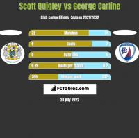 Scott Quigley vs George Carline h2h player stats