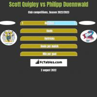 Scott Quigley vs Philipp Duennwald h2h player stats