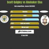 Scott Quigley vs Abobaker Eisa h2h player stats
