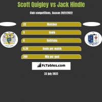 Scott Quigley vs Jack Hindle h2h player stats