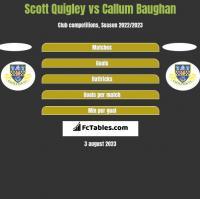Scott Quigley vs Callum Baughan h2h player stats