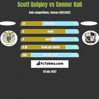 Scott Quigley vs Connor Hall h2h player stats