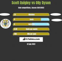 Scott Quigley vs Olly Dyson h2h player stats