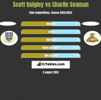 Scott Quigley vs Charlie Seaman h2h player stats