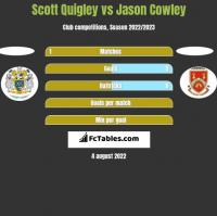 Scott Quigley vs Jason Cowley h2h player stats