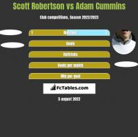 Scott Robertson vs Adam Cummins h2h player stats