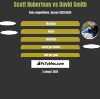 Scott Robertson vs David Smith h2h player stats
