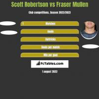 Scott Robertson vs Fraser Mullen h2h player stats