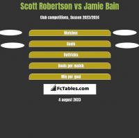 Scott Robertson vs Jamie Bain h2h player stats