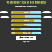 Scott Robertson vs Lee Hamilton h2h player stats