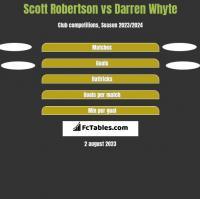 Scott Robertson vs Darren Whyte h2h player stats