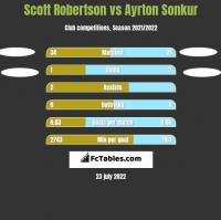Scott Robertson vs Ayrton Sonkur h2h player stats