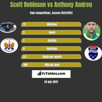 Scott Robinson vs Anthony Andreu h2h player stats