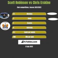 Scott Robinson vs Chris Erskine h2h player stats