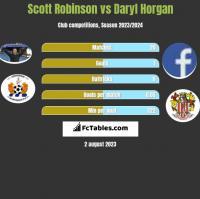 Scott Robinson vs Daryl Horgan h2h player stats
