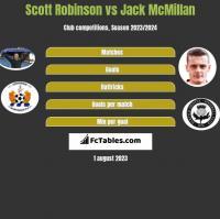Scott Robinson vs Jack McMillan h2h player stats