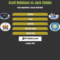 Scott Robinson vs Jack Stobbs h2h player stats