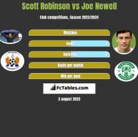 Scott Robinson vs Joe Newell h2h player stats
