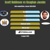 Scott Robinson vs Keaghan Jacobs h2h player stats