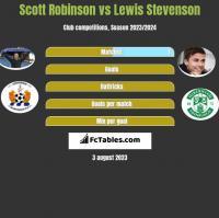 Scott Robinson vs Lewis Stevenson h2h player stats