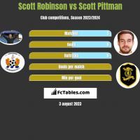 Scott Robinson vs Scott Pittman h2h player stats