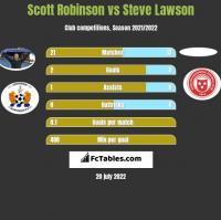 Scott Robinson vs Steve Lawson h2h player stats