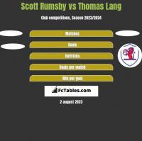 Scott Rumsby vs Thomas Lang h2h player stats