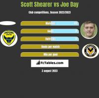 Scott Shearer vs Joe Day h2h player stats