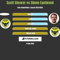 Scott Shearer vs Simon Eastwood h2h player stats