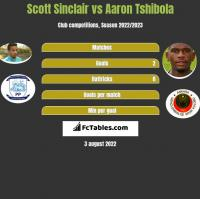 Scott Sinclair vs Aaron Tshibola h2h player stats