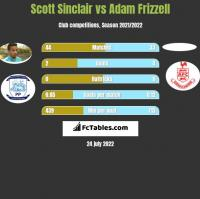 Scott Sinclair vs Adam Frizzell h2h player stats