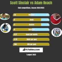 Scott Sinclair vs Adam Reach h2h player stats