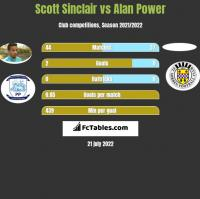 Scott Sinclair vs Alan Power h2h player stats