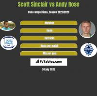 Scott Sinclair vs Andy Rose h2h player stats