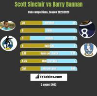 Scott Sinclair vs Barry Bannan h2h player stats