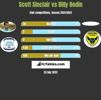 Scott Sinclair vs Billy Bodin h2h player stats