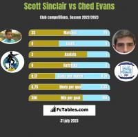 Scott Sinclair vs Ched Evans h2h player stats