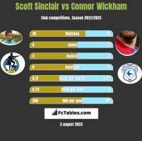 Scott Sinclair vs Connor Wickham h2h player stats