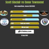 Scott Sinclair vs Conor Townsend h2h player stats