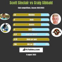 Scott Sinclair vs Craig Sibbald h2h player stats