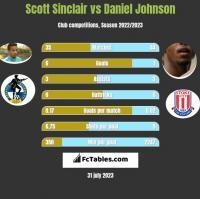 Scott Sinclair vs Daniel Johnson h2h player stats