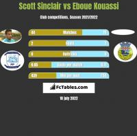 Scott Sinclair vs Eboue Kouassi h2h player stats