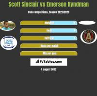 Scott Sinclair vs Emerson Hyndman h2h player stats